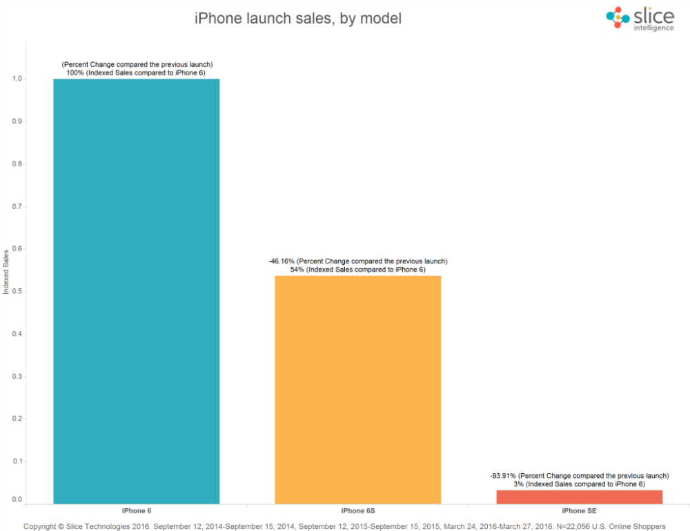 iphone-se-iphone-6s-sales-slice-intelligence-2