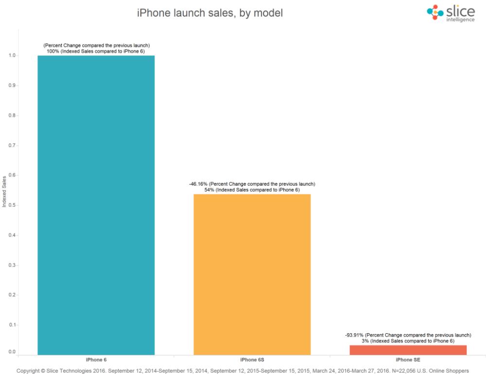 iphone-se-iphone-6s-sales-slice-intelligence-2