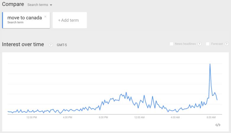 Move to Canada Google Searches