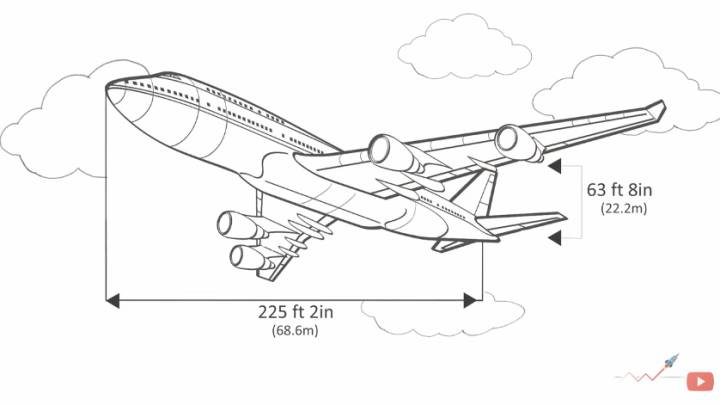 Airplane Flying Explained Science
