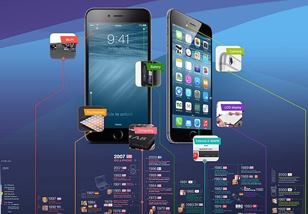 iPhone Infographic