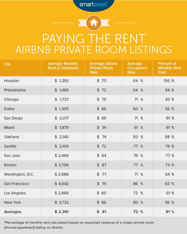 airbnb money