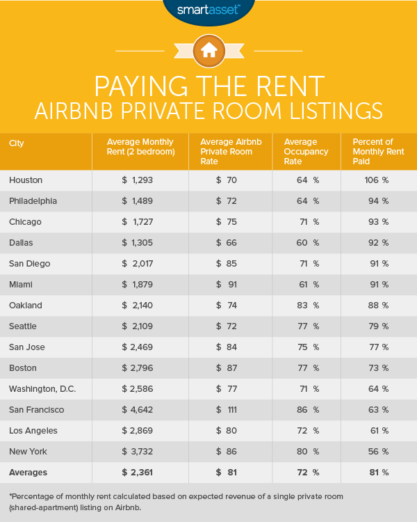 Airbnb profits what the average host in new york city - Airbnb san francisco office phone number ...