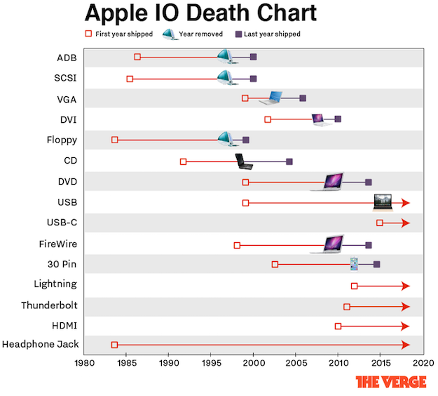 apple input chart