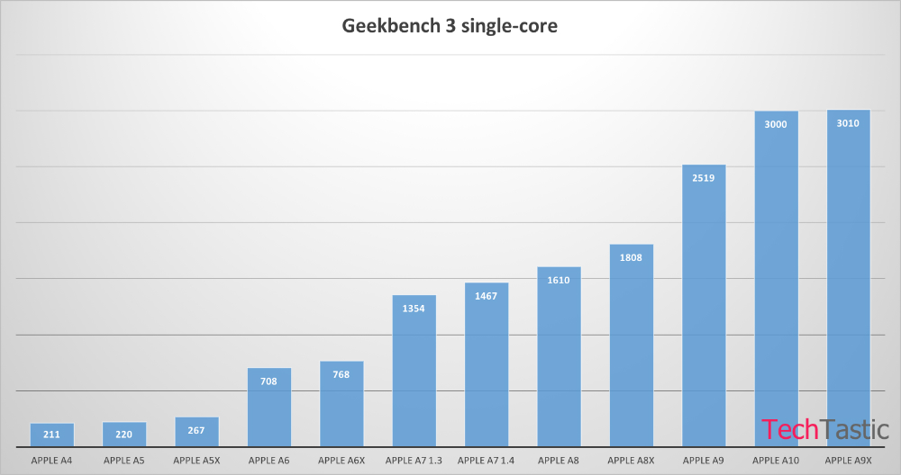 iphone-7-a10-processor-geekbench-benchmark