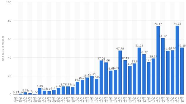 مليار هاتف ايفون باعته ابل منذ عام 2007 1