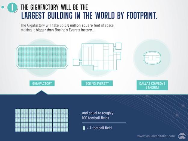 tesla gigafactory size
