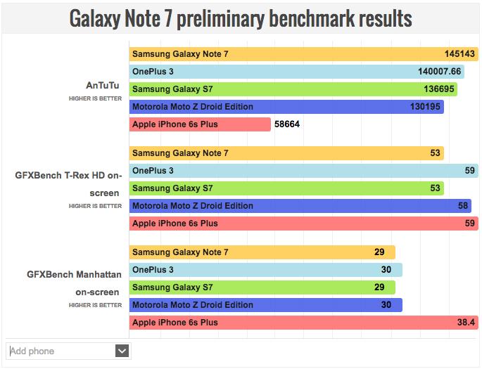 galaxy-note-7-vs-iphone-6-vs-galaxy-s7-vs-oneplus-3