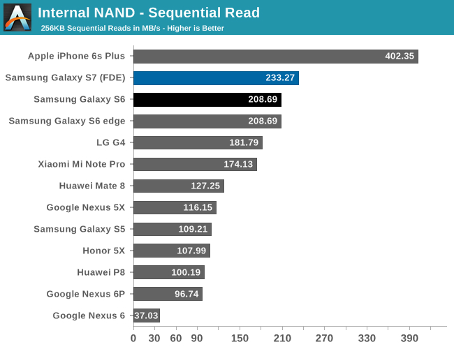 Credit: AnandTech