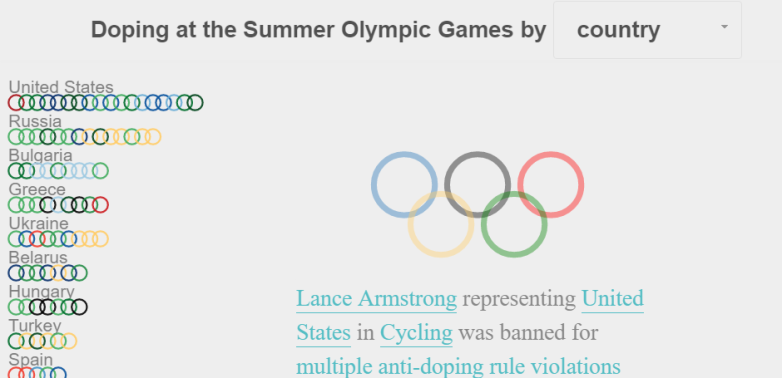 Olympics Doping Scandal