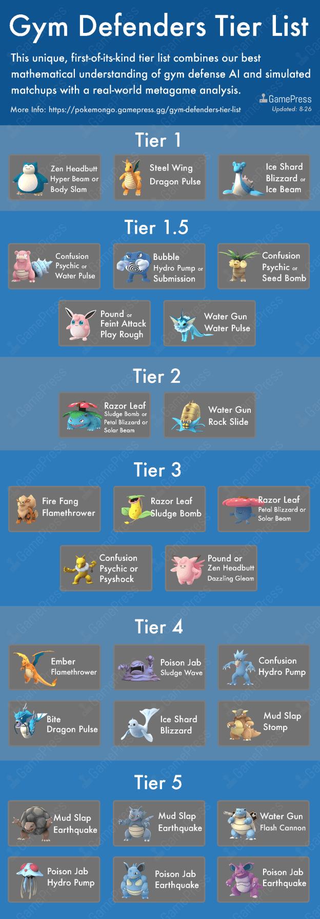 The ultimate Pokemon Go gym defenders tier list