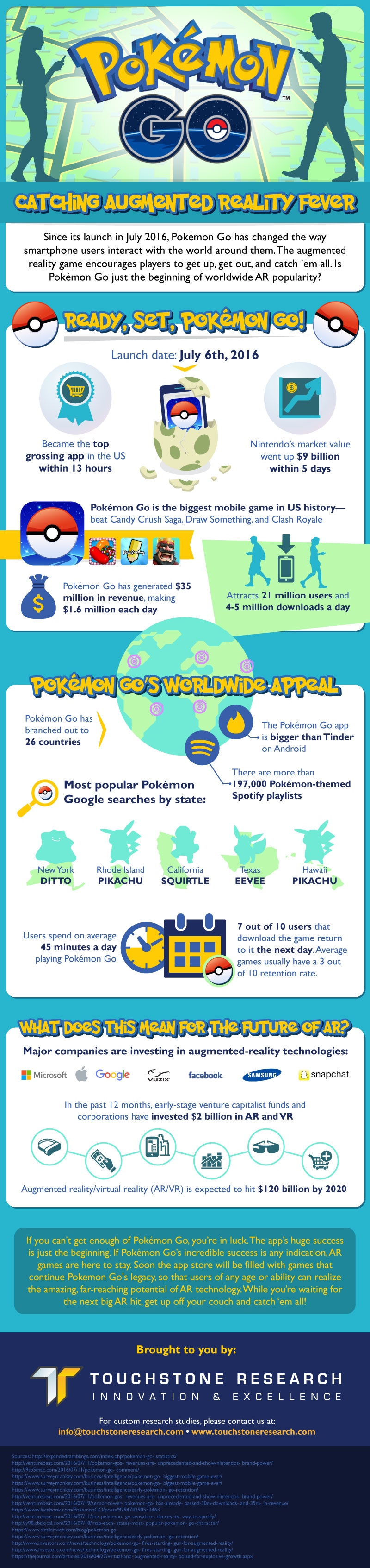 All The Crazy Stats About Pokemon Go Collected On A Single Infographic