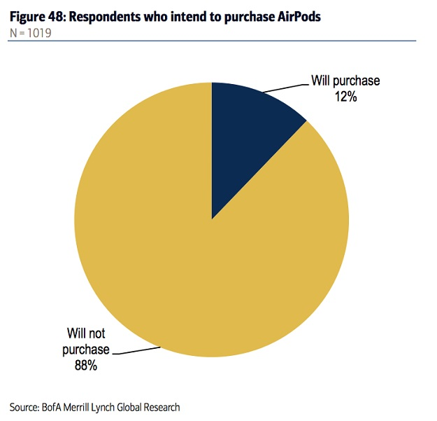 airpods-interest1