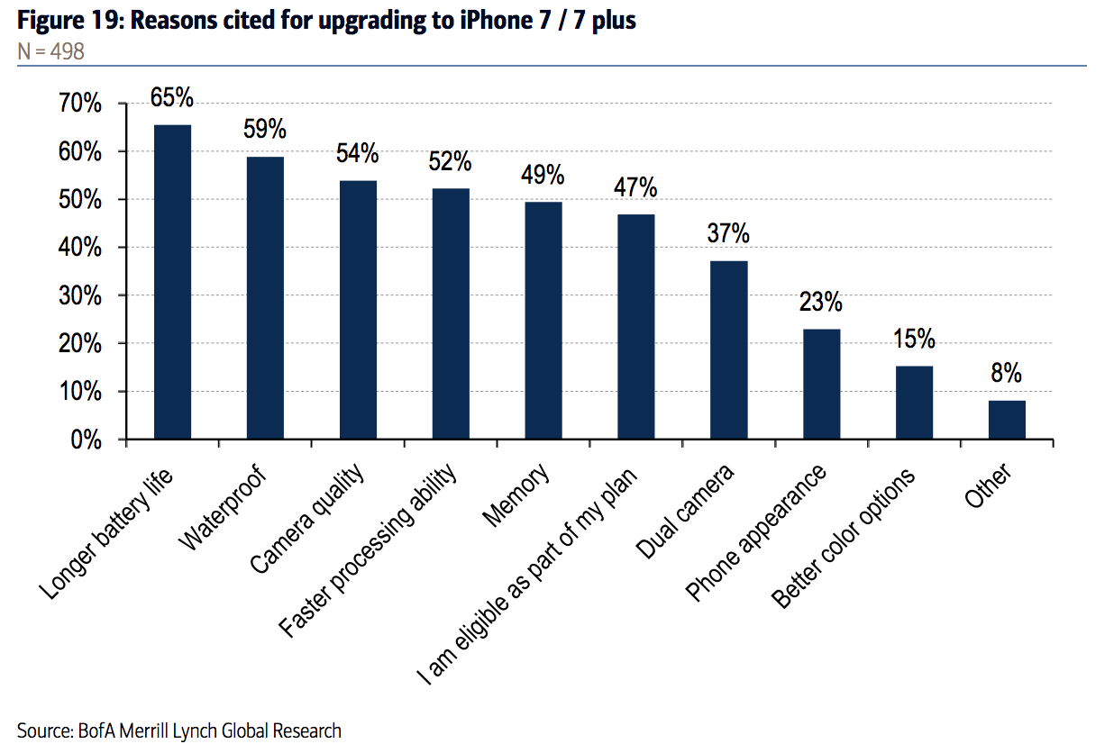 bank-of-america-iphone-7-survey