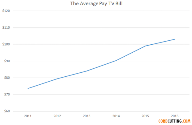 cable-bill-increase
