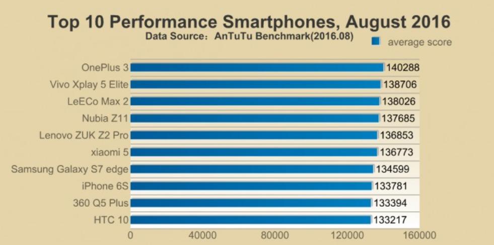 iphone-6s-one-plus-3-galaxy-s7-edge-antutu