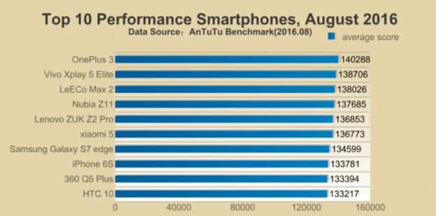 Samsung galaxy s7 vs iphone 7 antutu