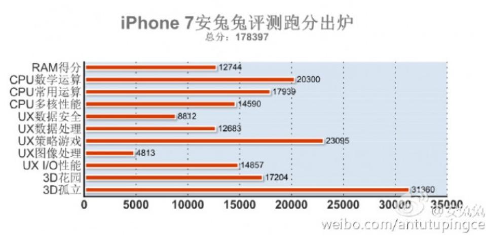 iphone-7-antutu-benchmark-score