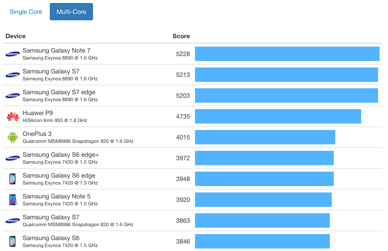 iphone-7-vs-android-benchmark-a10-fusion-chip-multi-core