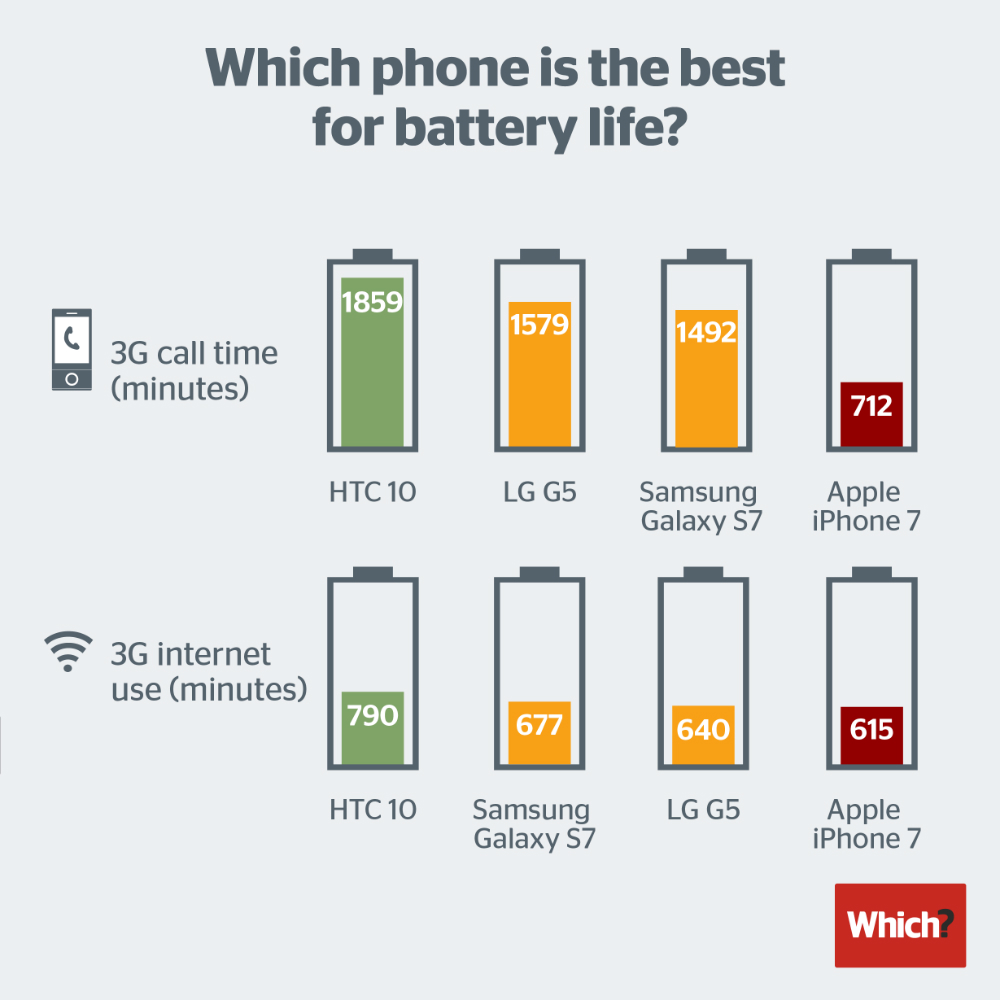 How Long Does A Car Battery Last >> The iPhone 7 has great battery life, but it doesn't beat ...