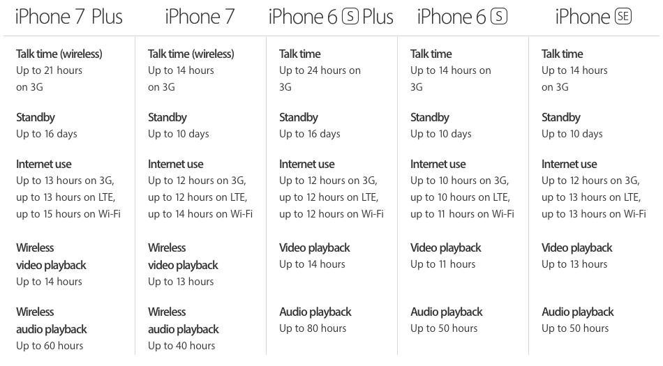 iphone-7-vs-iphone-6-vs-iphone-se-battery-life