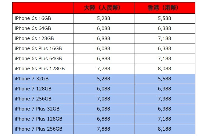 iPhone 7 and iPhone 6s prices for China (left column) and Hong Kong (right column), Image credit Anzuo.cn via Forbes