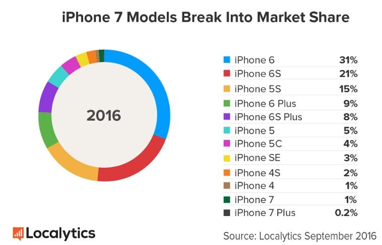 iphone-7-vs-iphone-7-plus-localytics-estimate-1