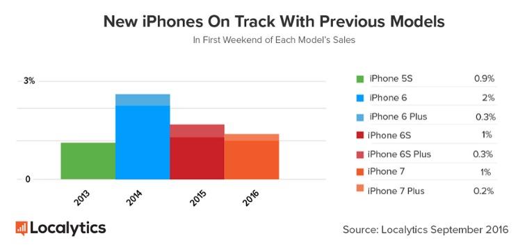 iphone-7-vs-iphone-7-plus-localytics-estimate-2