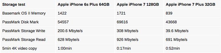 32gb-iphone-7-plus-vs-128gb-iphone-7-plus