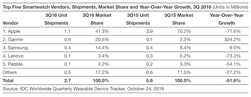 idc-apple-watch-3q16