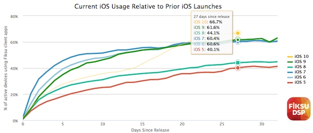 ios-10-popularity