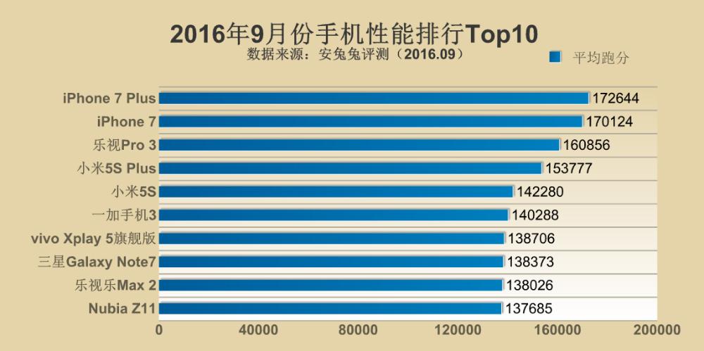 iphone-7-antutu-top-10-september-2016