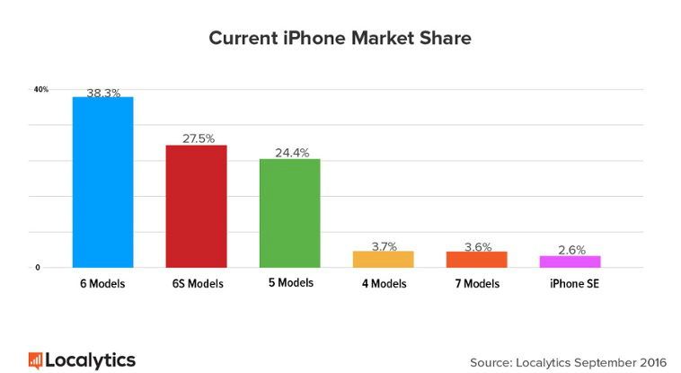 iphone-7-iphone-6s-market-share-localytics-1