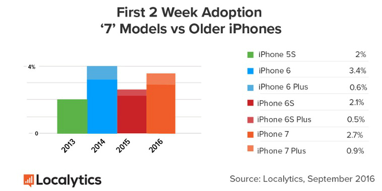 iphone-7-iphone-6s-sales-two-weeks-localytics-1
