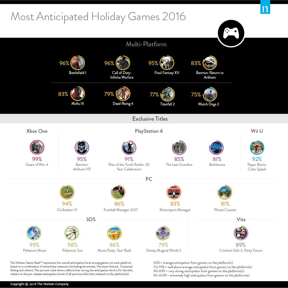 most-anticipated-games-2016-nielsen