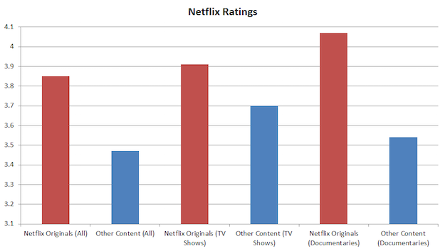 netflix-ratings-originals