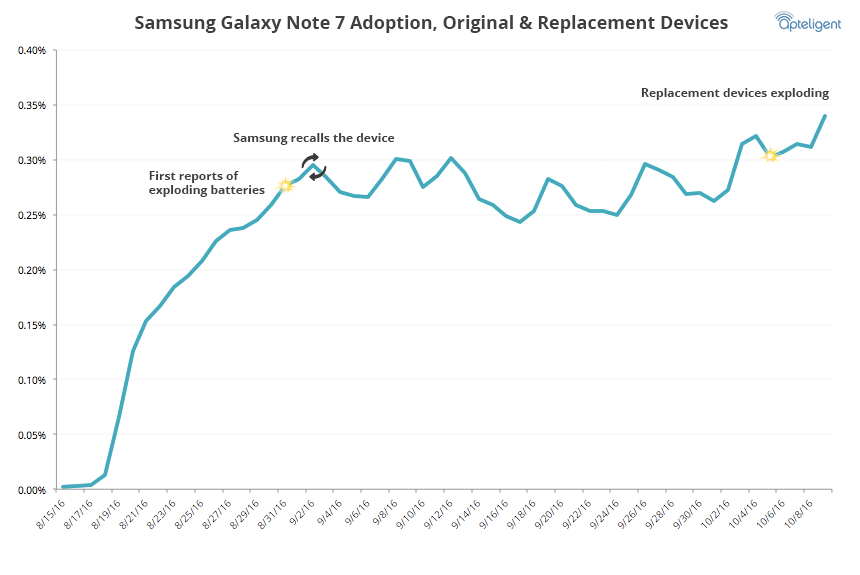 samsung-galaxy-note-7-usage-rate-replacements