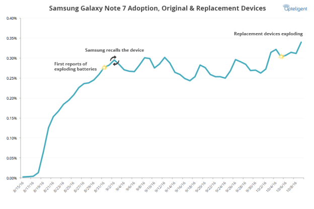 Note 7 Recall: Stop Using Your Note 7 Devices, Samsung ...