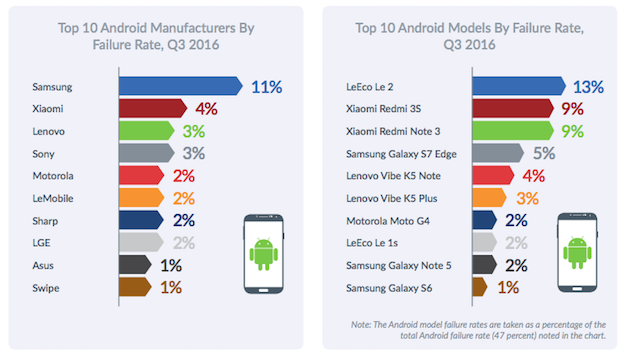 android-failure-rates