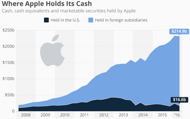apple-cash