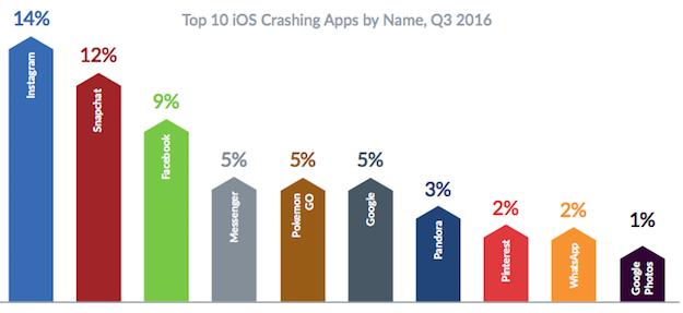 ios-crashing-apps