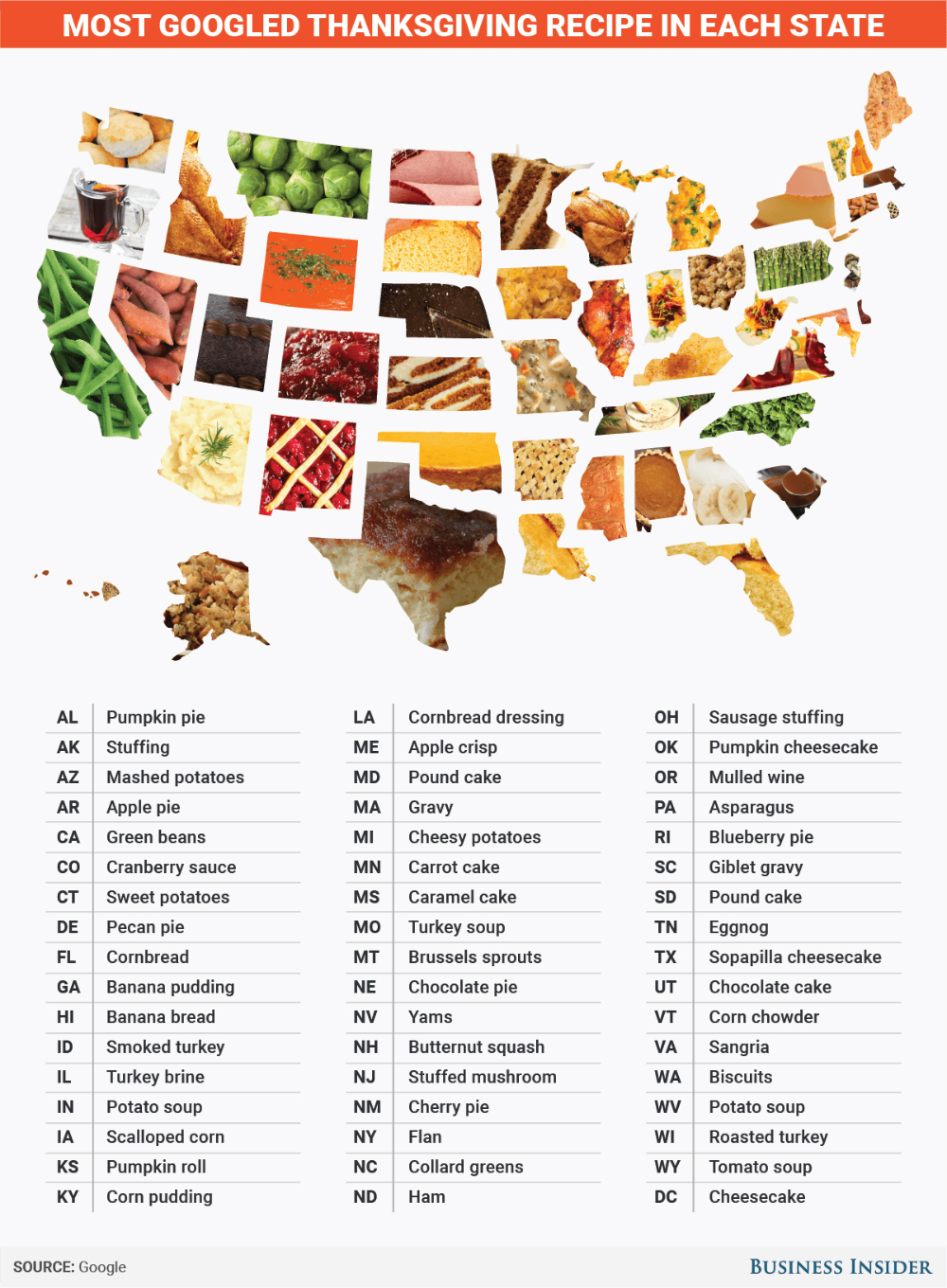 thanksgiving-dinner-2016-recipes-by-state
