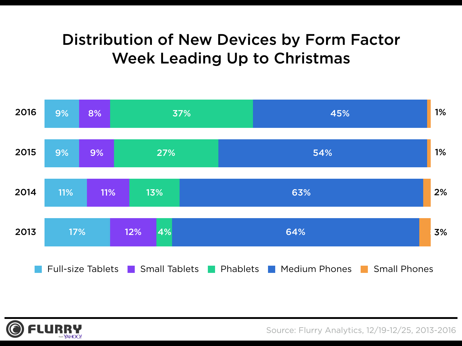 flurry-phablet-vs-phone-christmas-2016