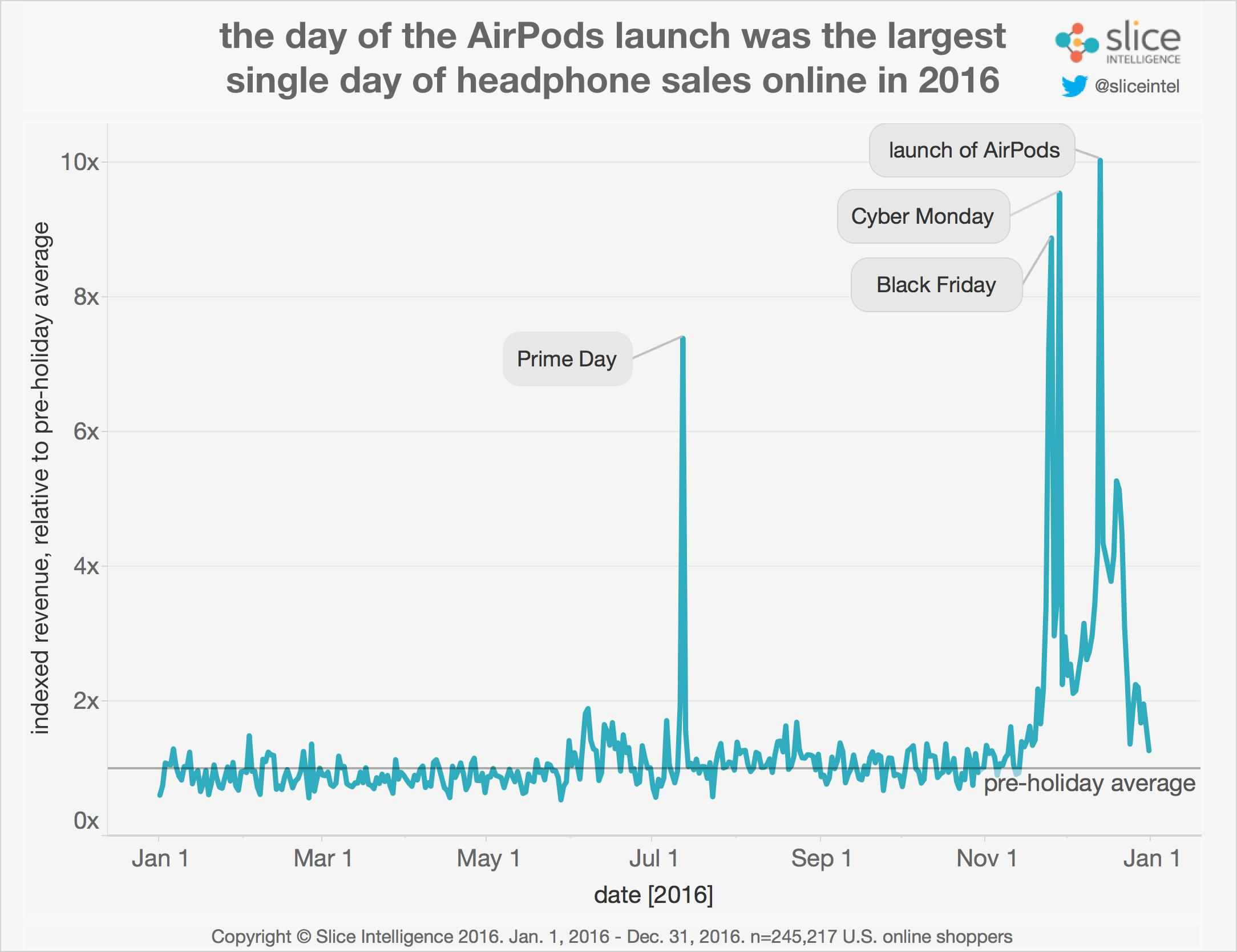 airpods-launch-sales