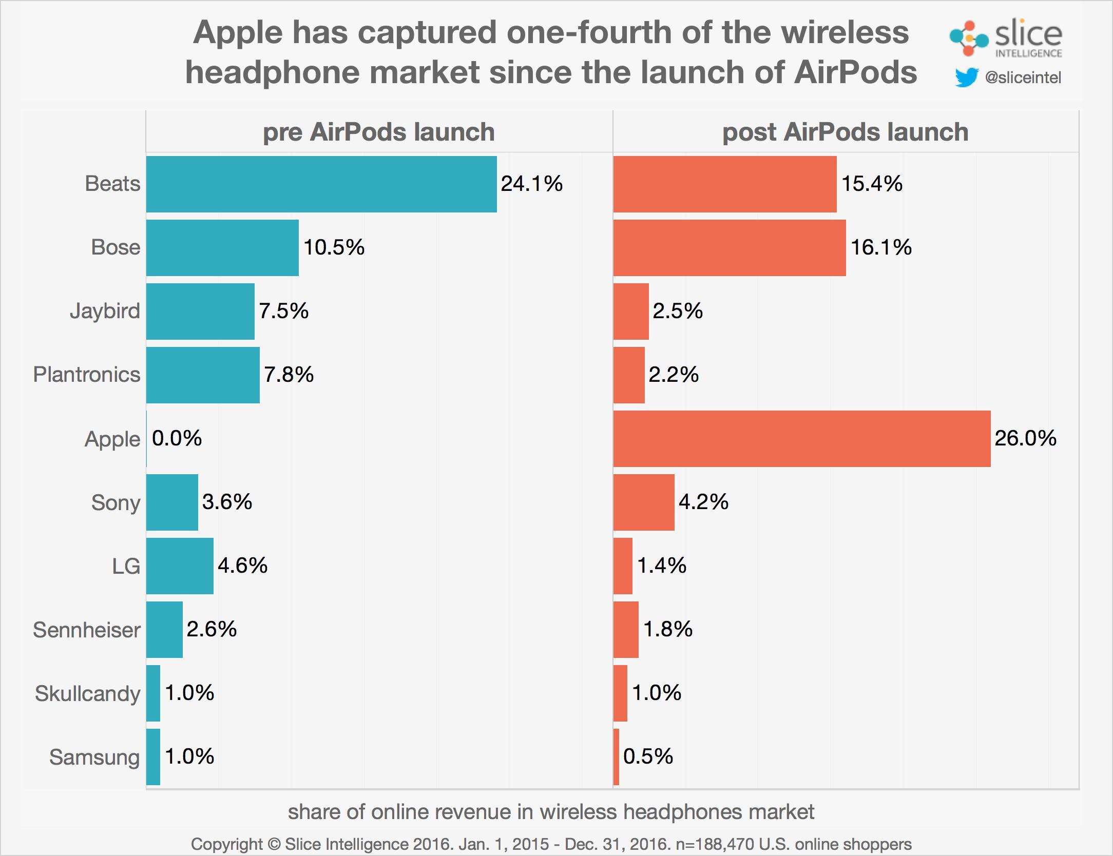airpods-market-share