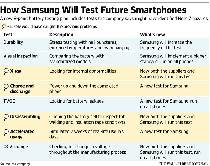 galaxy-note-7-battery-investigation-battery-quality-assurance-tests