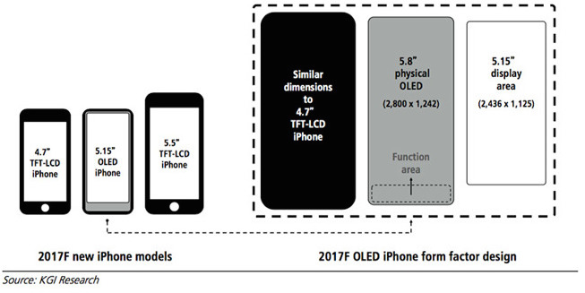 It Will Be Interesting To See What Apple Plans Do With The Function Area Pictured Above While This Particular Aspect Of IPhone 8 Remains