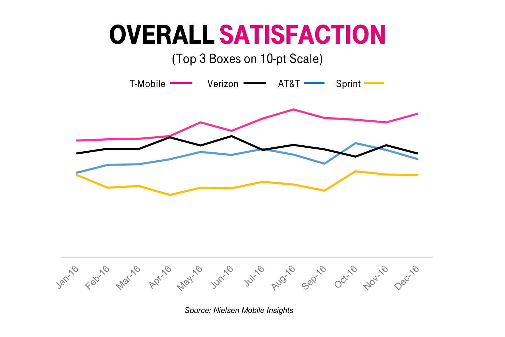 this is why t mobile is everyone s favorite wireless carrier bgr in a press release t mobile ceo john legere responded to the results in his usual way we have the best damn care team in the business at this point