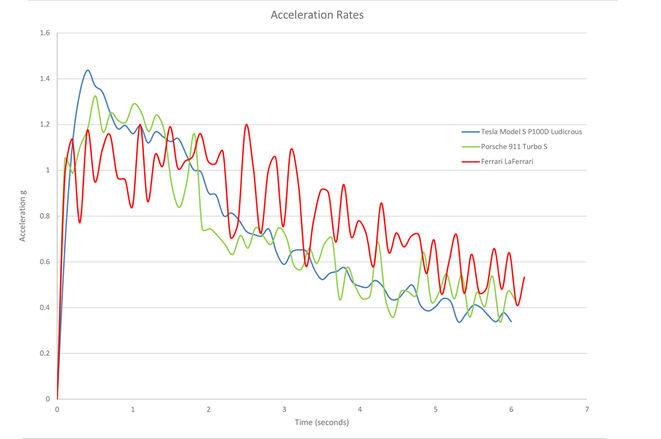 tesla-acceleration-chart