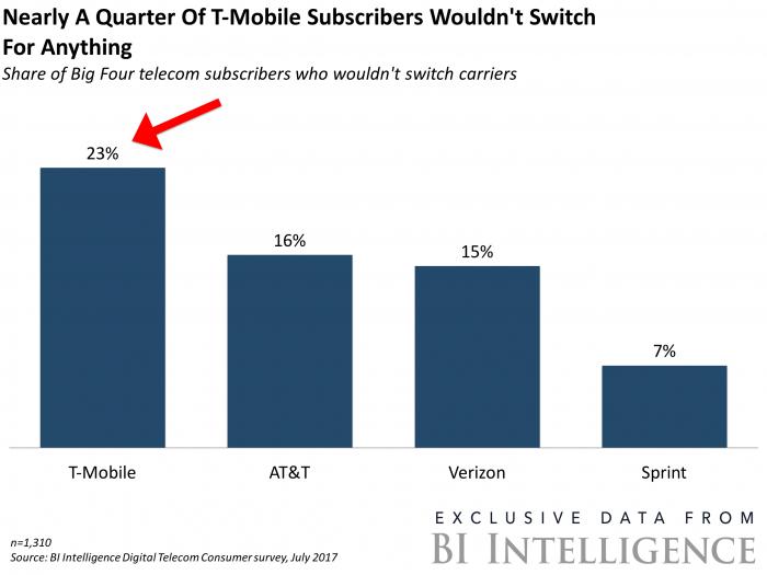 T-Mobile vs Verizon: best unlimited plan